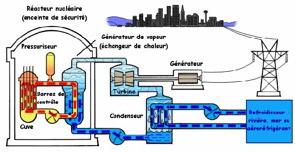 Réacteur nucléaire REP