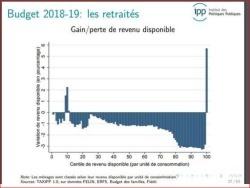 """« Libérer du capital » en """"volant"""" les retraités"""