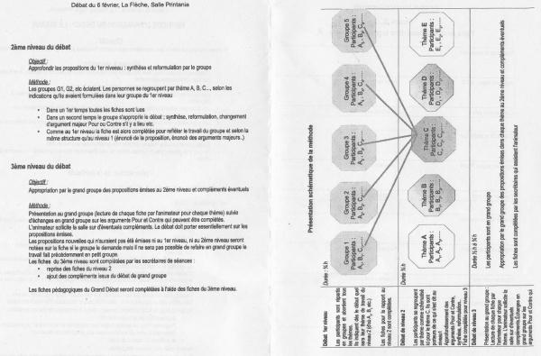 Photo Les Voivres - Méthode d'animation du débat (2 et 3)